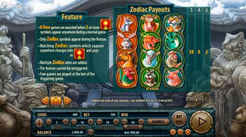 12 Zodiacs review on Review Slots