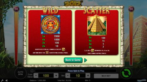 2012 Review Slots Wild and Scatter Symbol Rules
