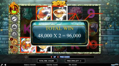 2012 Review Slots Win Multiplier