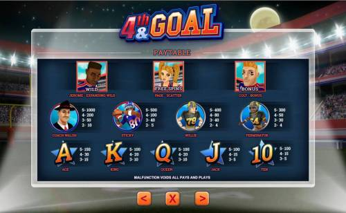 4th and Goal Review Slots Slot game symbols paytable