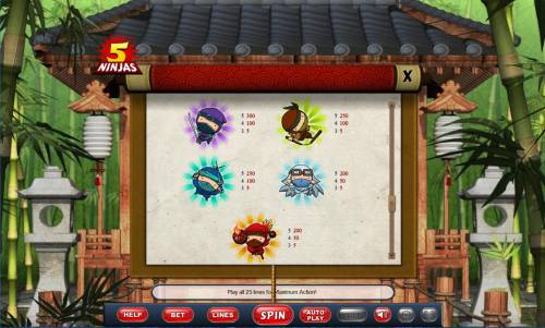 5 Ninjas Review Slots Low value slot game symbols paytable