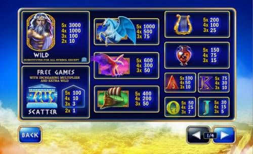Age of the Gods King of Olympus Review Slots Slot game symbols paytable