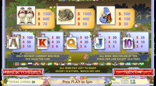 Alice's Wonderland Review Slots slot game symbols paytable - continued