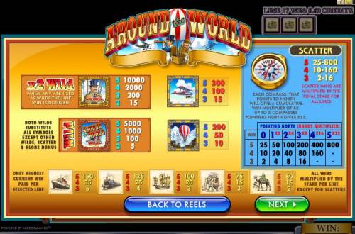 Around the World Review Slots Paytable