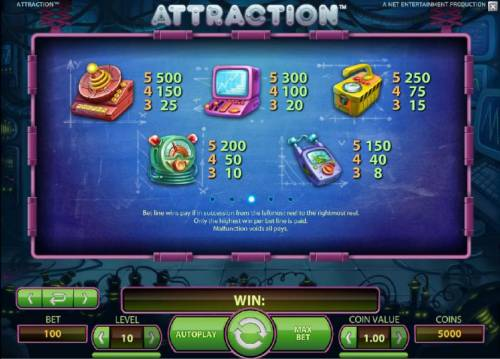 Attraction Review Slots high symbols paytable
