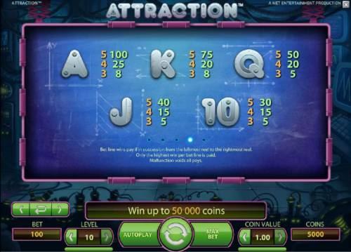 Attraction Review Slots low symbols paytable
