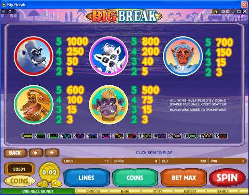 Big Break review on Review Slots