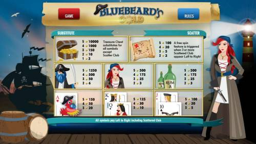 Bluebeard's Gold Review Slots Slot game symbols paytable