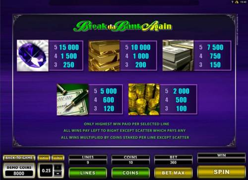 Break da Bank Again II Review Slots High value game symbols paytable