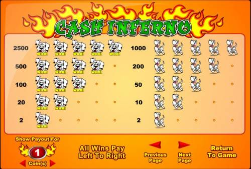 Cash Inferno Review Slots slot game paytable offering a 2500x max payout