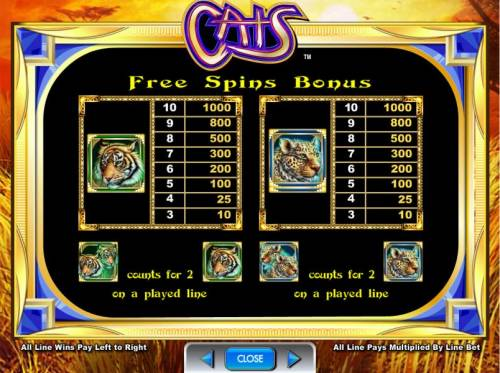 Cats Review Slots free spins bonus game symbols paytable continued.