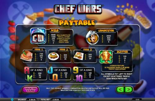 Chef Wars Review Slots Slot game symbols paytable