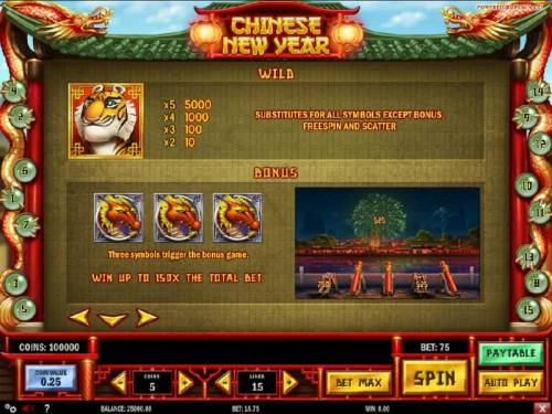 Chinese New year Review Slots The tiger symbol is wild and substitutes for all symbols except bonus, free spins and scatter. The Tiger symbol is the highest valued icon on the game board. Get a five of a kind and the payout is 5000x your bet.