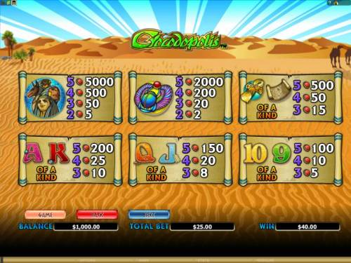 Crocodopolis Review Slots game paytable offering a 5000x max payout