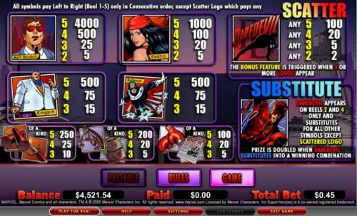 Daredevil review on Review Slots