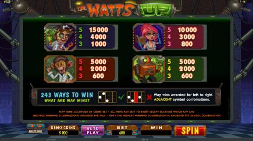 Dr Watts Up Review Slots paytable continued