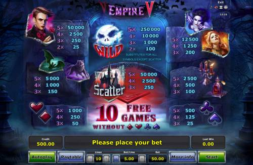 Empire V Review Slots Paytable
