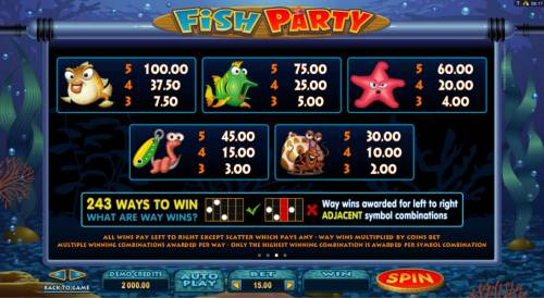 Fish Party review on Review Slots