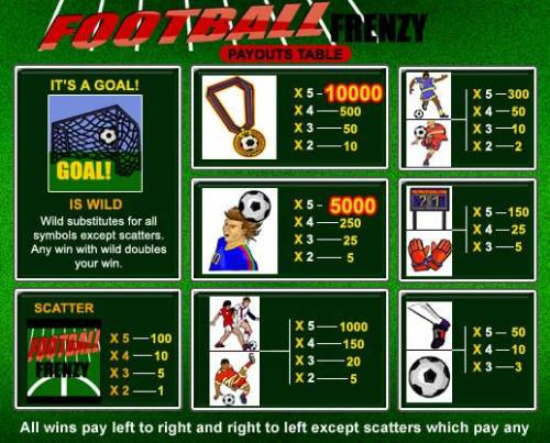 Football Frenzy review on Review Slots