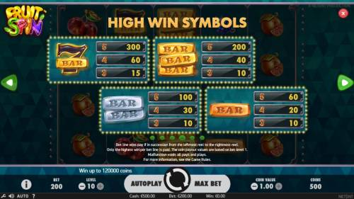Fruit Spin Review Slots High value slot game symbols paytable.