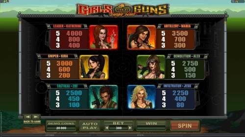 Girls with Guns - Jungle Heat Review Slots character pay table