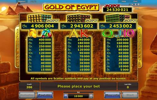 Gold of Egypt Review Slots Low value game symbols paytable