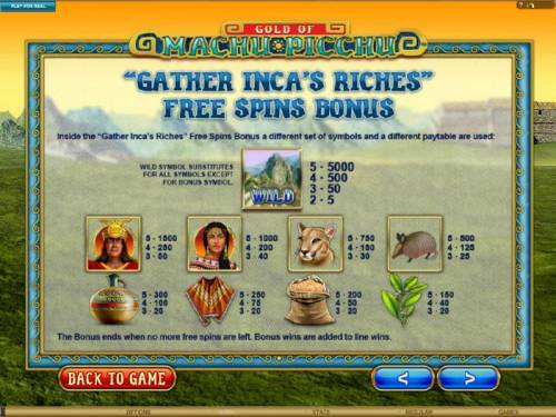 Gold Of Machu Picchu Review Slots Gather Inca's Riches Free Spins Bonus Paytable