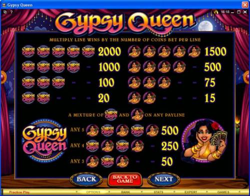 Gypsy Queen review on Review Slots