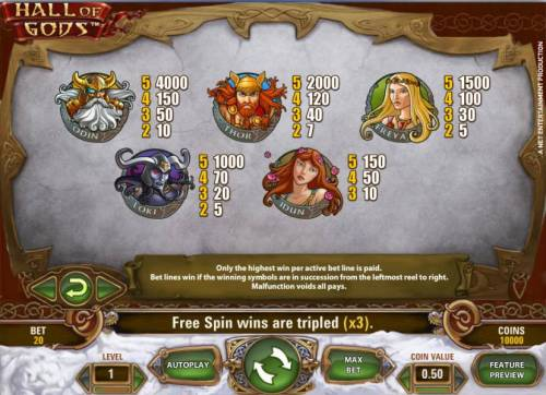 Hall of Gods Review Slots slot game high symbols paytable