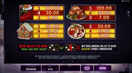 Happy Holidays Review Slots Low value game symbols paytable - symbols include a Christmas stocking, a roasted turkey, a gingerbread house and a plate of holiday cookies.