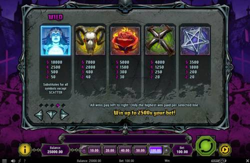 House of Doom review on Review Slots
