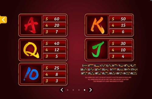 Huangdi The Yellow Emperor Review Slots Low value game symbols paytable.