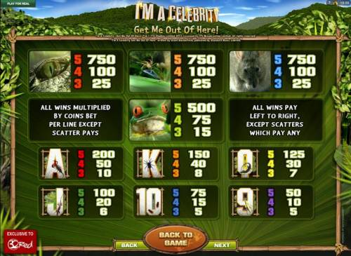 I'M A Celebrity Get Me Out Of Here! Review Slots Slot game symbols paytable