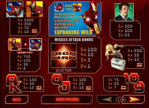 Iron Man Review Slots paytable offering a 5,000x max payout