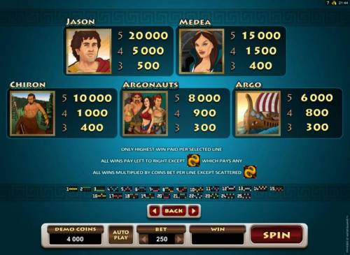 Jason and the Golden Fleece Review Slots High value slot game symbols paytable
