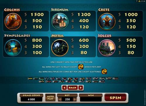 Jason and the Golden Fleece Review Slots Low value game symbols paytable and payline diagrams