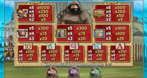 Kingdom of Wealth Review Slots Slot game symbols paytable.