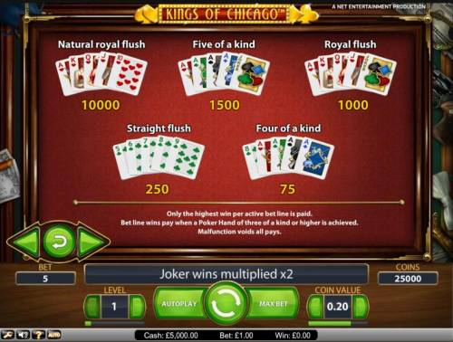 Kings of Chicago Review Slots payout table