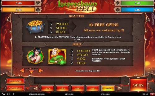 Leprechaun Goes to Hell Review Slots Scatter and Wild symbols paytable