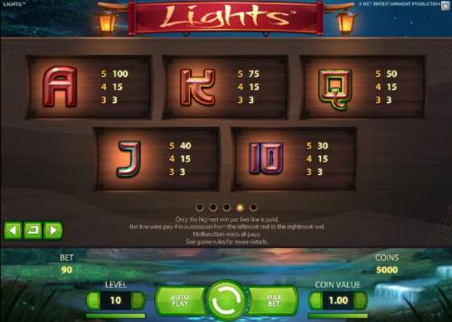 Lights Review Slots low symbols paytable