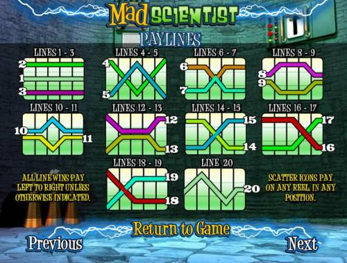 Mad Scientist review on Review Slots