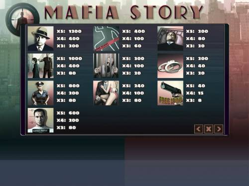 Mafia Story Review Slots Paytable