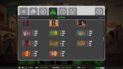 Mariachi Review Slots Low value game symbols paytable