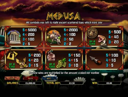 Medusa review on Review Slots