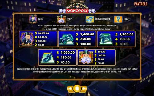 Monopoly Once Around Deluxe review on Review Slots