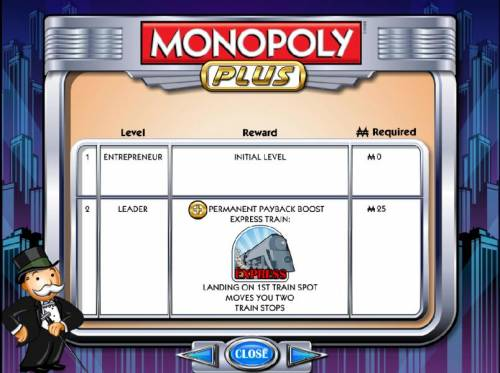Monopoly Plus Review Slots level up chart 1 and 2