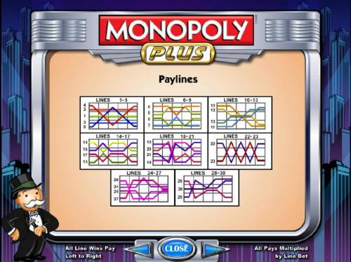 Monopoly Plus Review Slots 30 paylines x one coin per line