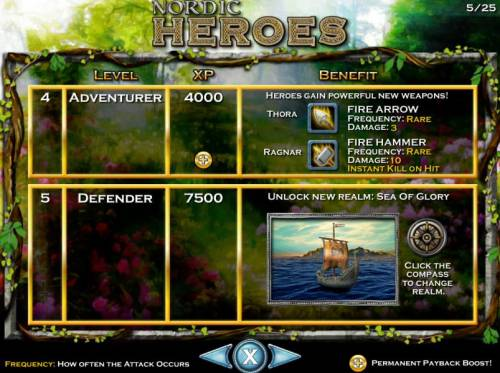 Nordic Heroes Review Slots Level 4 Adventurer requires 4000 XP and Level 5 Defender requires 7500 XP.