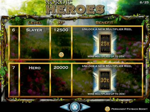 Nordic Heroes Review Slots Level 6 Slayer reuires 12500 XP and 20000 XP to unlock level 7 Hero