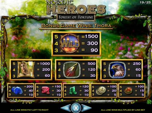 Nordic Heroes Review Slots Bonus Game Paytable with Thora as the selected character.